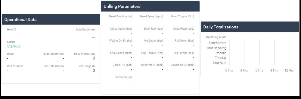 Live Drilling Data - Ranger Drilling